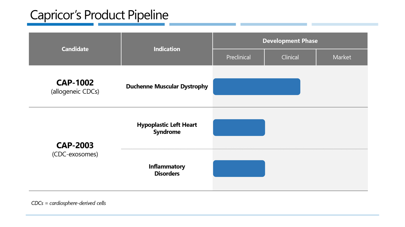 Capricor product-pipeline