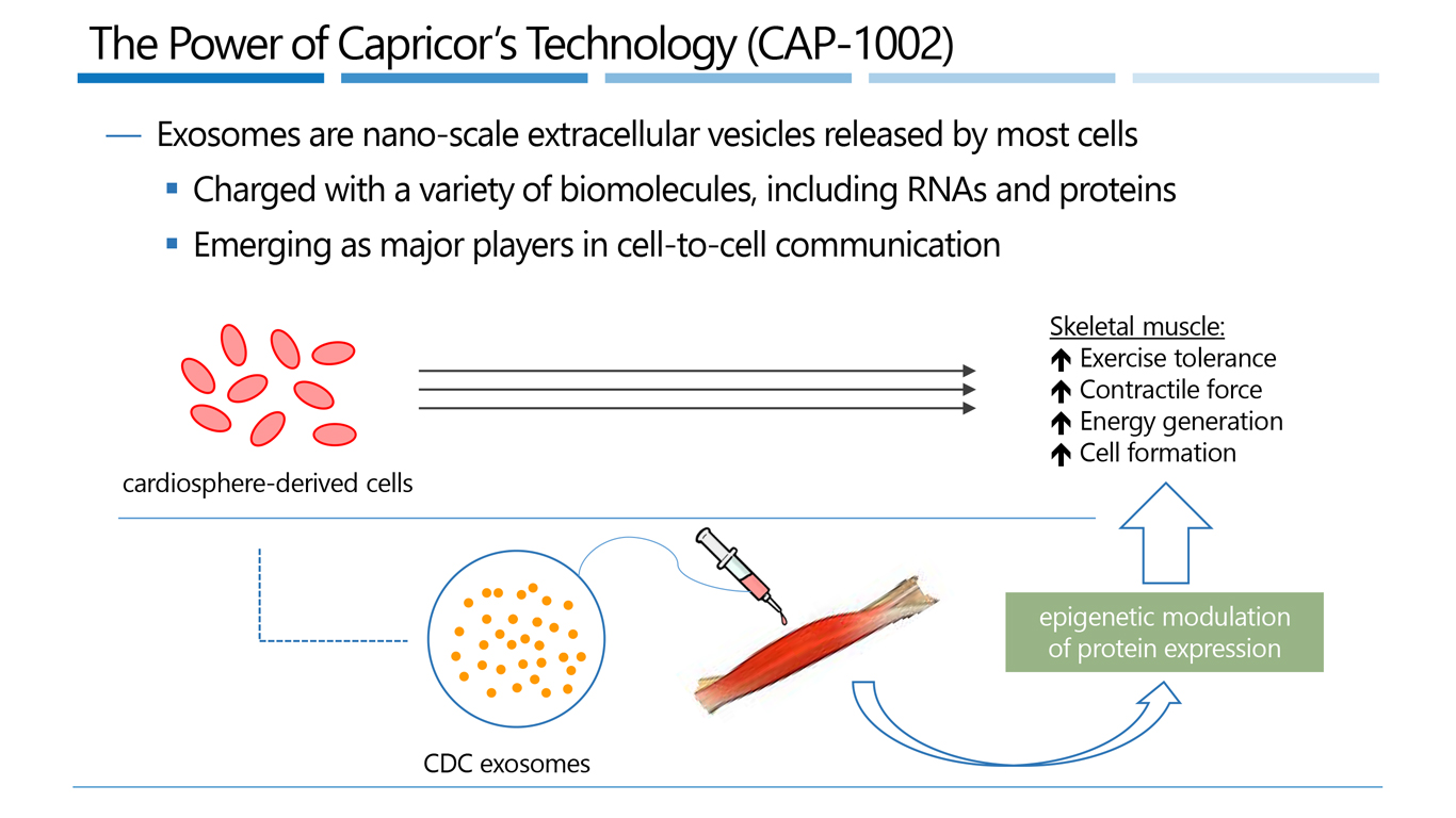 The Power of Capricor Technology Infographic